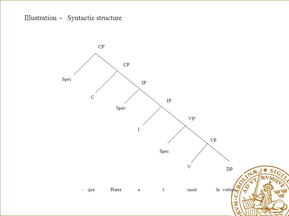 Spec C I VP VP' IP IP' CP CP' V DP Illustration - Syntactic structure - que Pierre a t cassé la voiture