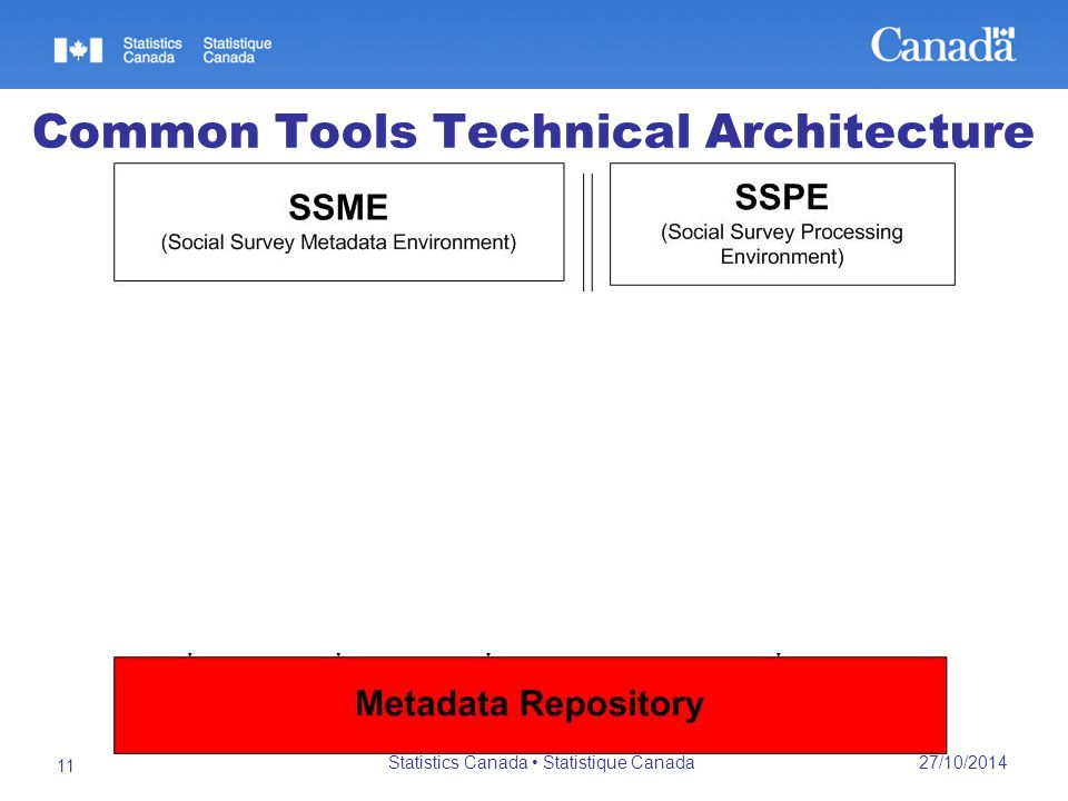 27/10/2014 Statistics Canada Statistique Canada 11 Common Tools Technical Architecture