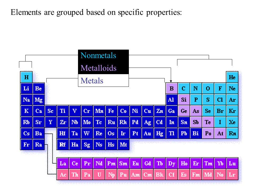 Nonmetals Metals Metalloids Elements are grouped based on specific properties: