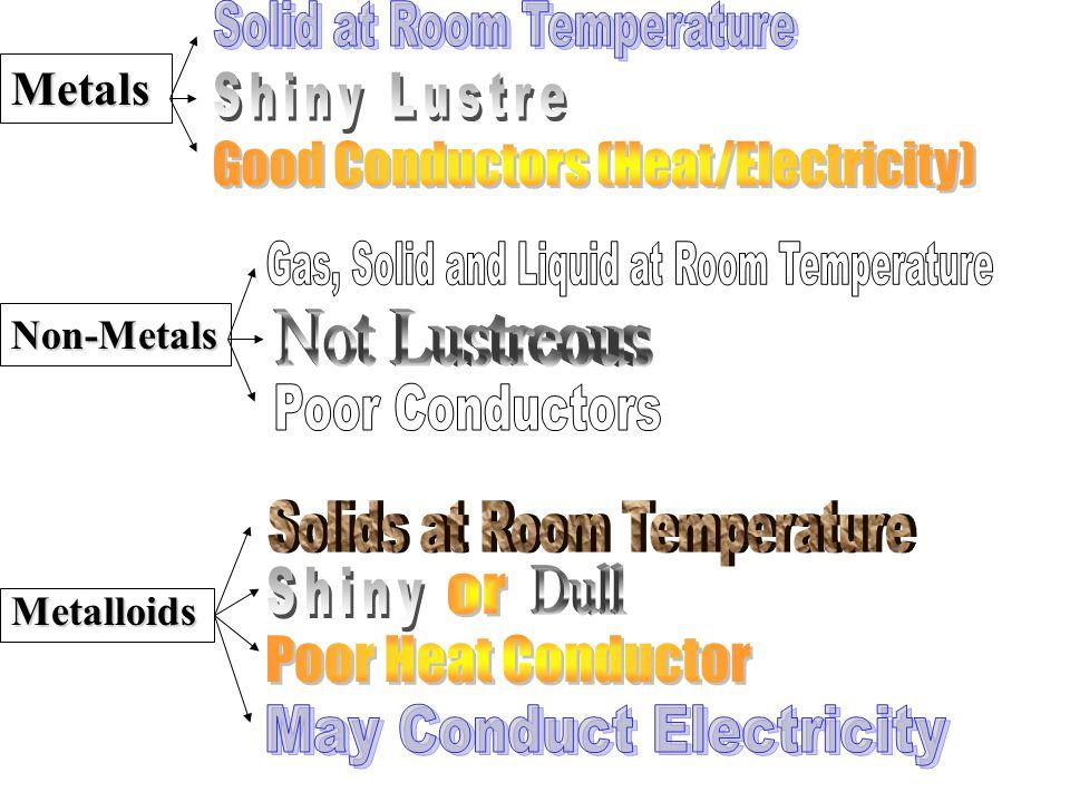 Metals Non-Metals Metalloids