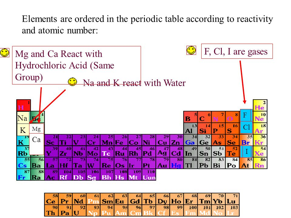 Elements are ordered in the periodic table according to reactivity and atomic number: Na and K react with Water Na K Mg and Ca React with Hydrochloric Acid (Same Group) Mg Ca F, Cl, I are gases F Cl I