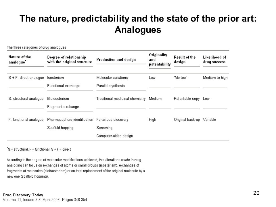 20 The nature, predictability and the state of the prior art: Analogues Drug Discovery Today Volume 11, Issues 7-8, April 2006, Pages 348-354