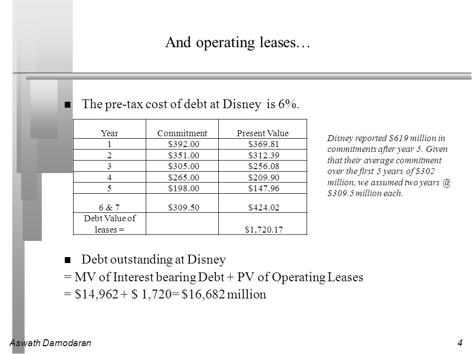 Aswath Damodaran5 Current Cost of Capital: Disney Equity Cost of Equity = Riskfree rate + Beta * Risk Premium = 3.5% + 0.9011 (6%) = 8.91% Market Value of Equity = $45.193 Billion Equity/(Debt+Equity ) =73.04% Debt After-tax Cost of debt =(Riskfree rate + Default Spread) (1-t) = (3.5%+2.5%) (1-.38) =3.72% Market Value of Debt =$ 16.682 Billion Debt/(Debt +Equity) =26.96% Cost of Capital = 8.91%(.7304)+3.72%(.2696) = 7.51% 45.193/ (45.193+16.682)