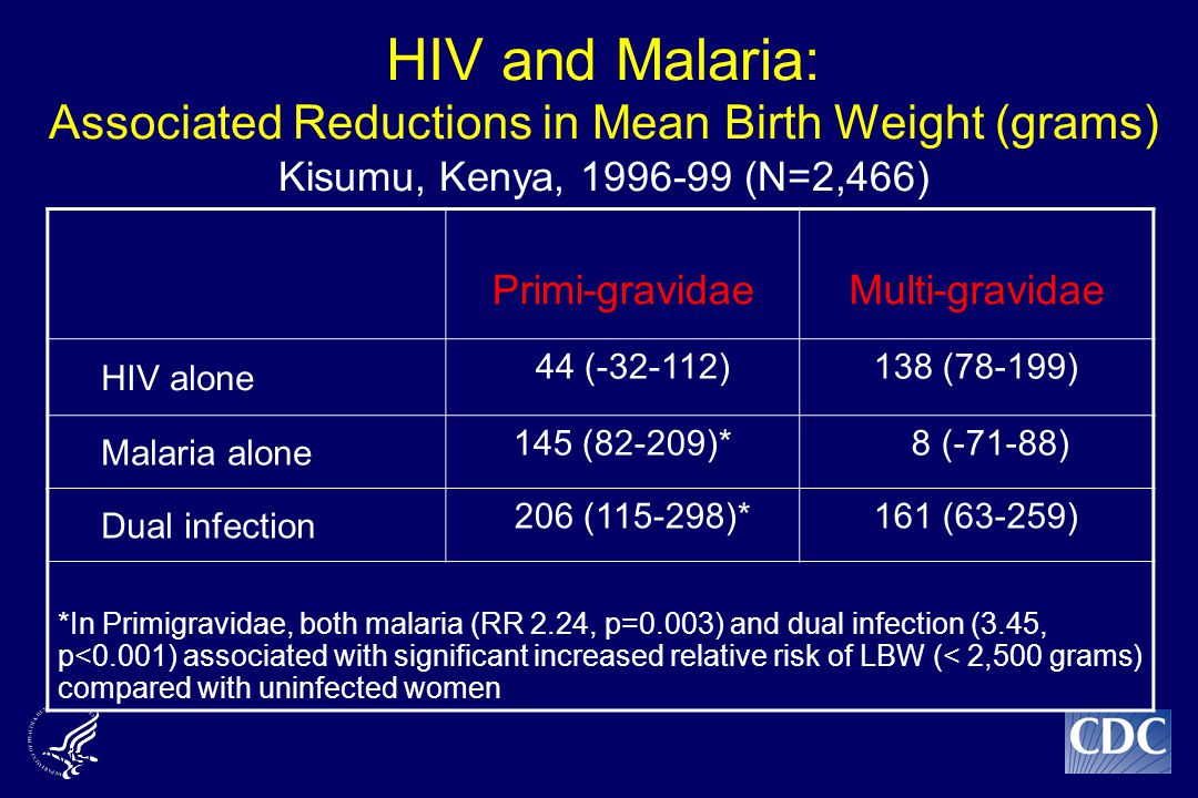 HIV and Malaria: Associated Reductions in Mean Birth Weight (grams) Kisumu, Kenya, 1996-99 (N=2,466) Primi-gravidaeMulti-gravidae HIV alone 44 (-32-112)138 (78-199) Malaria alone 145 (82-209)* 8 (-71-88) Dual infection 206 (115-298)*161 (63-259) *In Primigravidae, both malaria (RR 2.24, p=0.003) and dual infection (3.45, p<0.001) associated with significant increased relative risk of LBW (< 2,500 grams) compared with uninfected women Ayisi et al, AIDS, 2003