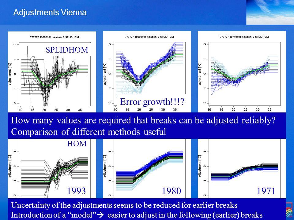 Zentralanstalt für Meteorologie und Geodynamik Adjustments Vienna Error growth!!!.