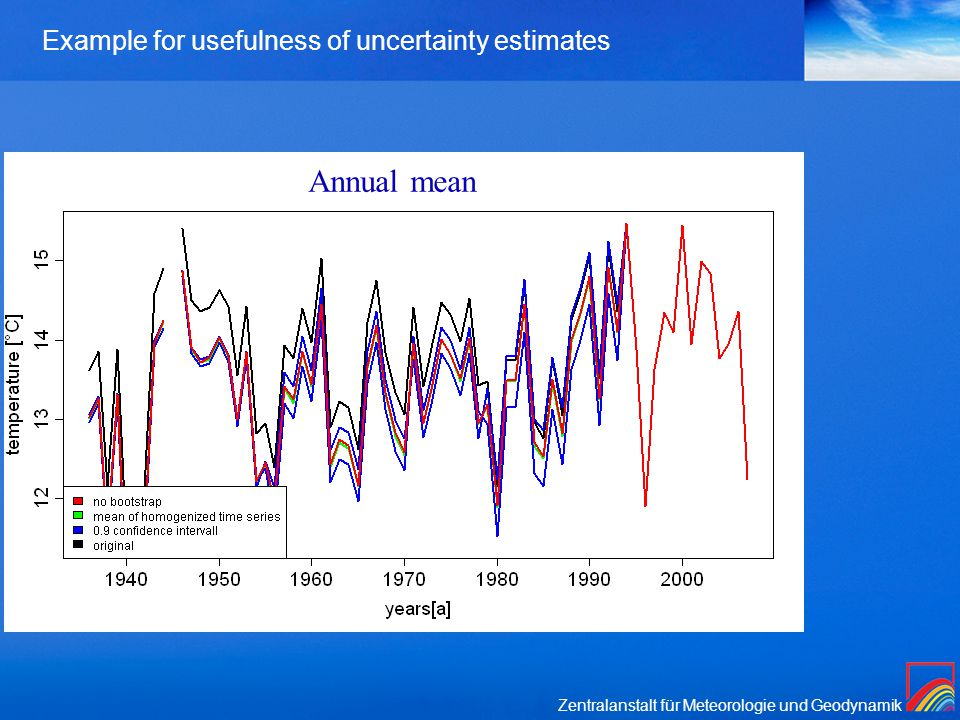 Zentralanstalt für Meteorologie und Geodynamik Example for usefulness of uncertainty estimates Annual mean