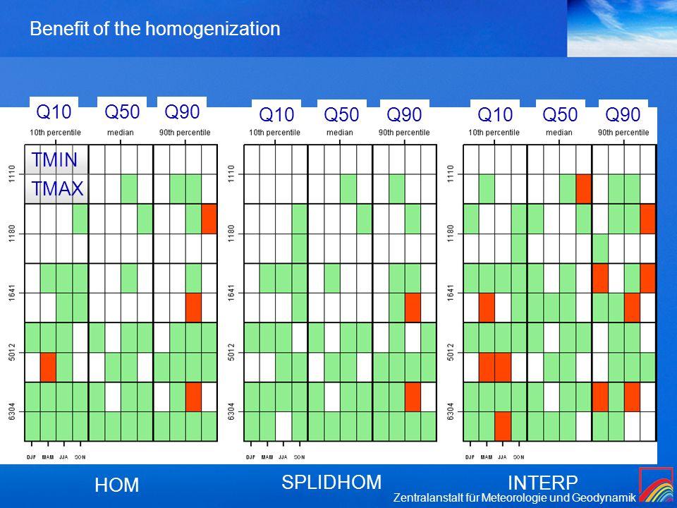 Zentralanstalt für Meteorologie und Geodynamik Benefit of the homogenization HOM SPLIDHOM INTERP Q10Q50Q90 Q10Q50Q90Q10Q50Q90 TMIN TMAX