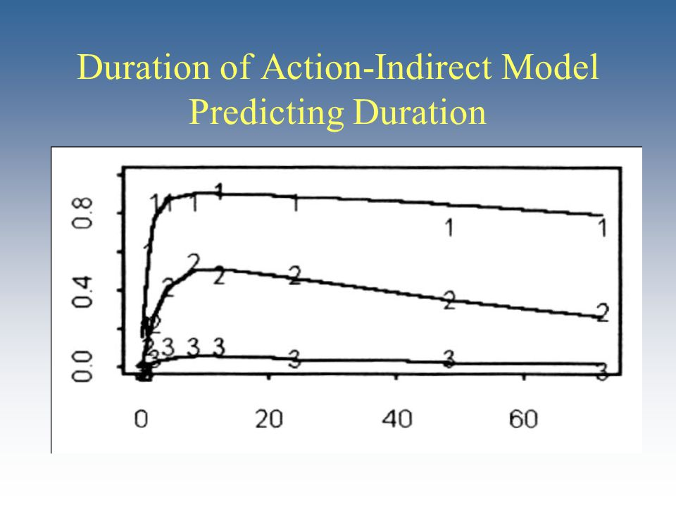 Duration of Action-Indirect Model Predicting Duration