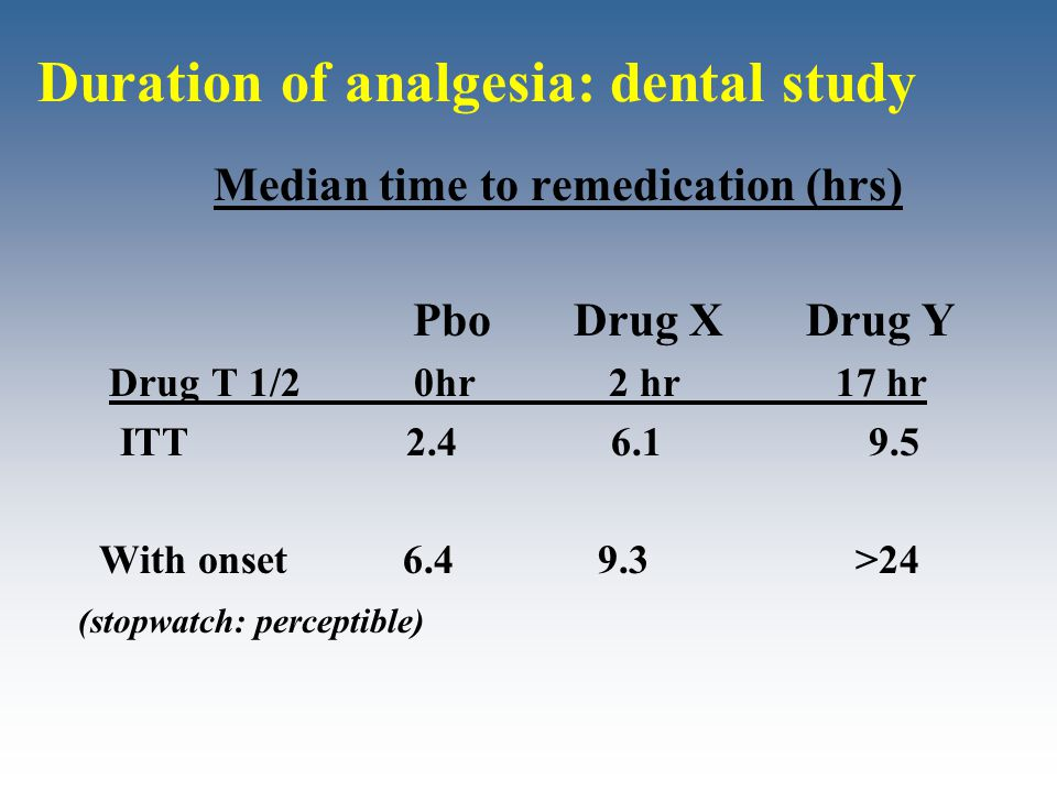 Duration of analgesia: dental study Median time to remedication (hrs) Pbo Drug X Drug Y Drug T 1/2 0hr 2 hr 17 hr ITT 2.4 6.1 9.5 With onset 6.4 9.3 >