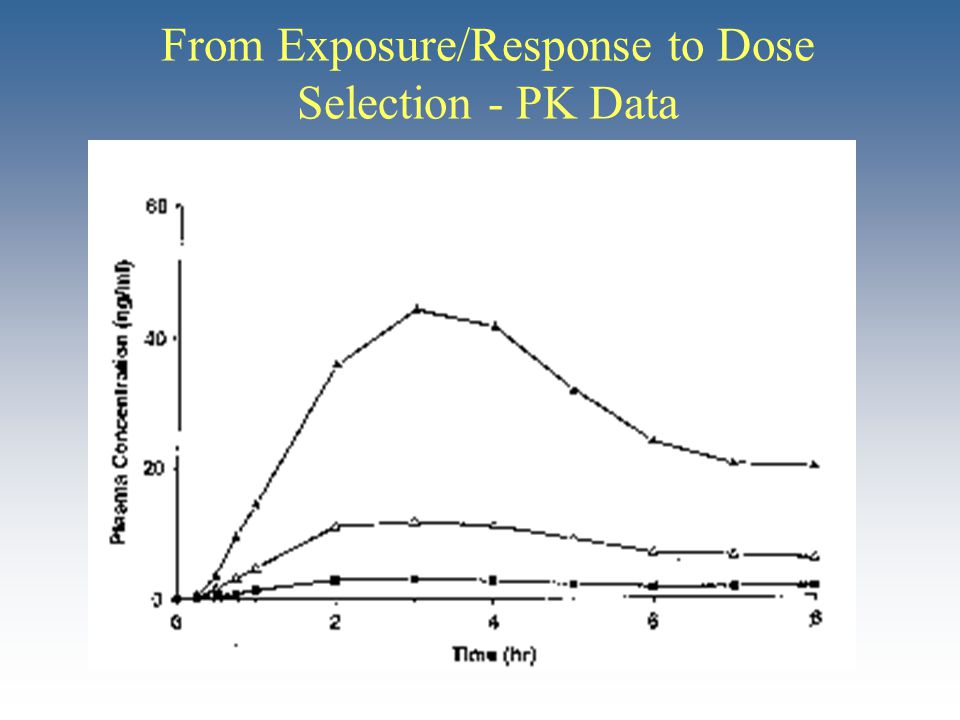 From Exposure/Response to Dose Selection - PK Data