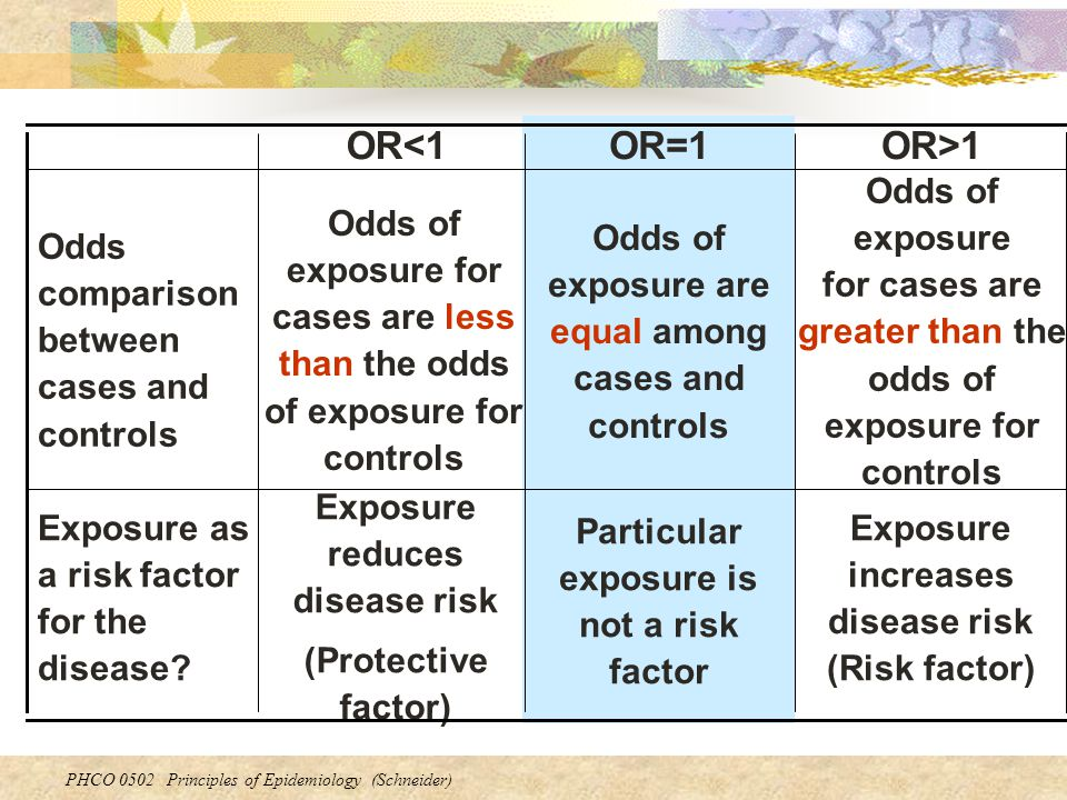 PHCO 0502 Principles of Epidemiology (Schneider) Exposure increases disease risk (Risk factor) Particular exposure is not a risk factor Exposure reduces disease risk (Protective factor) Exposure as a risk factor for the disease.