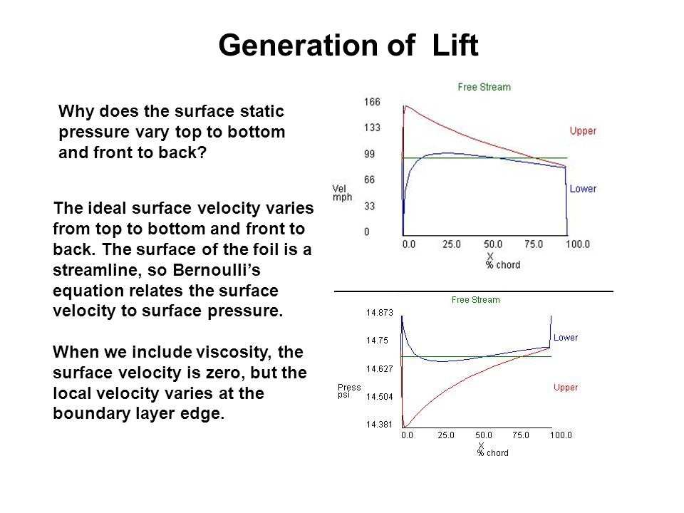The ideal surface velocity varies from top to bottom and front to back. The surface of the foil is a streamline, so Bernoulli's equation relates the s