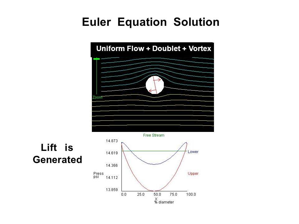 Lift is Generated Uniform Flow + Doublet + Vortex Euler Equation Solution