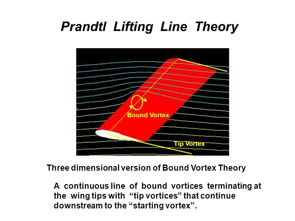 Prandtl Lifting Line Theory Bound Vortex Tip Vortex Three dimensional version of Bound Vortex Theory A continuous line of bound vortices terminating a