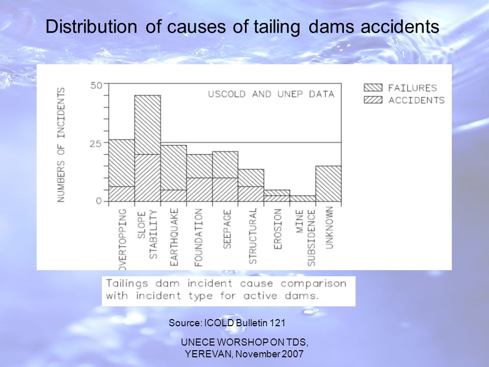 UNECE WORSHOP ON TDS, YEREVAN, November 2007 Distribution of causes of tailing dams accidents Source: ICOLD Bulletin 121