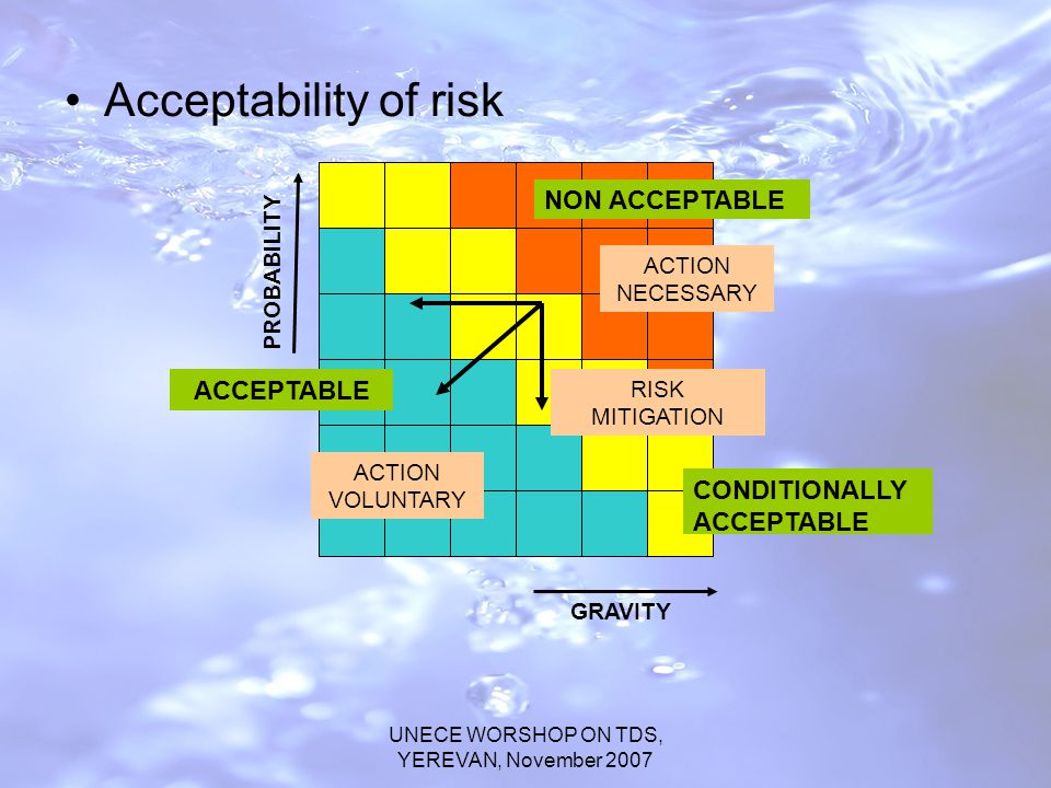 UNECE WORSHOP ON TDS, YEREVAN, November 2007 Acceptability of risk PROBABILITY GRAVITY NON ACCEPTABLE CONDITIONALLY ACCEPTABLE ACCEPTABLE ACTION NECESSARY ACTION VOLUNTARY RISK MITIGATION