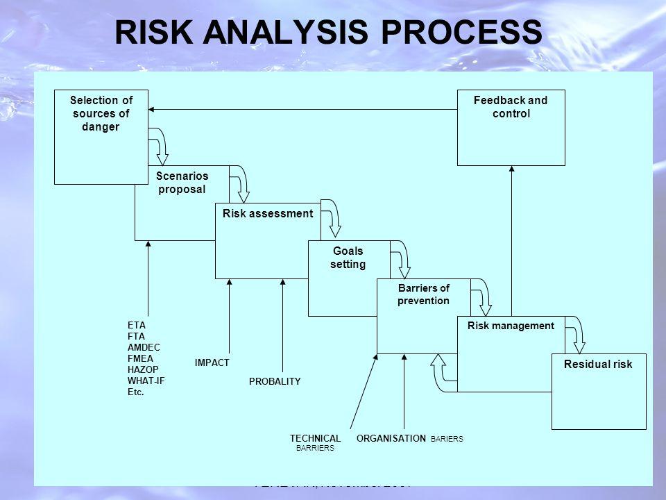 UNECE WORSHOP ON TDS, YEREVAN, November 2007 RISK ANALYSIS PROCESS Scenarios proposal ETA FTA AMDEC FMEA HAZOP WHAT-IF Etc.
