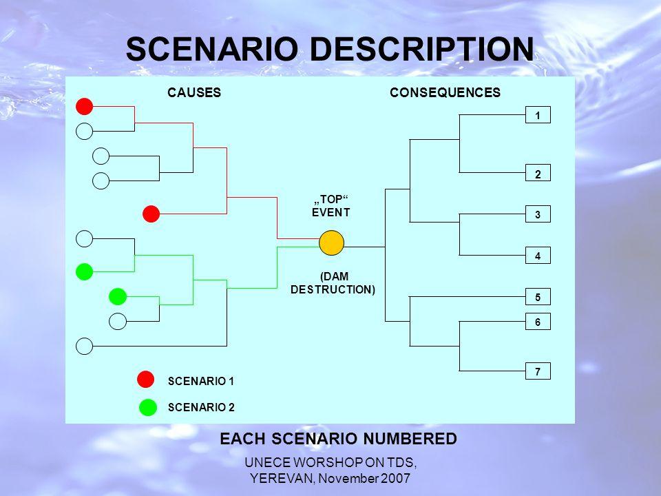 "UNECE WORSHOP ON TDS, YEREVAN, November 2007 SCENARIO DESCRIPTION (DAM DESTRUCTION) ""TOP EVENT 1 2 3 4 5 6 7 CAUSESCONSEQUENCES SCENARIO 1 SCENARIO 2 EACH SCENARIO NUMBERED"