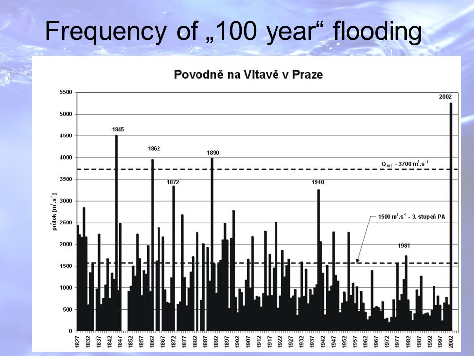 "UNECE WORSHOP ON TDS, YEREVAN, November 2007 Frequency of ""100 year flooding"