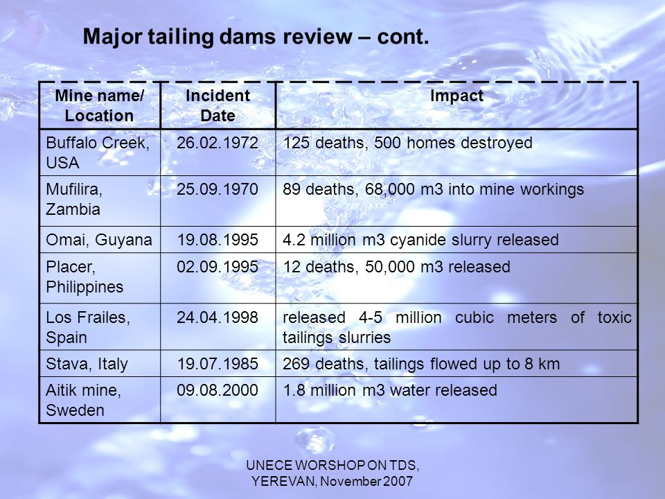 UNECE WORSHOP ON TDS, YEREVAN, November 2007 Mine name/ Location Incident Date Impact Buffalo Creek, USA 26.02.1972125 deaths, 500 homes destroyed Mufilira, Zambia 25.09.197089 deaths, 68,000 m3 into mine workings Omai, Guyana19.08.19954.2 million m3 cyanide slurry released Placer, Philippines 02.09.199512 deaths, 50,000 m3 released Los Frailes, Spain 24.04.1998released 4-5 million cubic meters of toxic tailings slurries Stava, Italy19.07.1985269 deaths, tailings flowed up to 8 km Aitik mine, Sweden 09.08.20001.8 million m3 water released Major tailing dams review – cont.