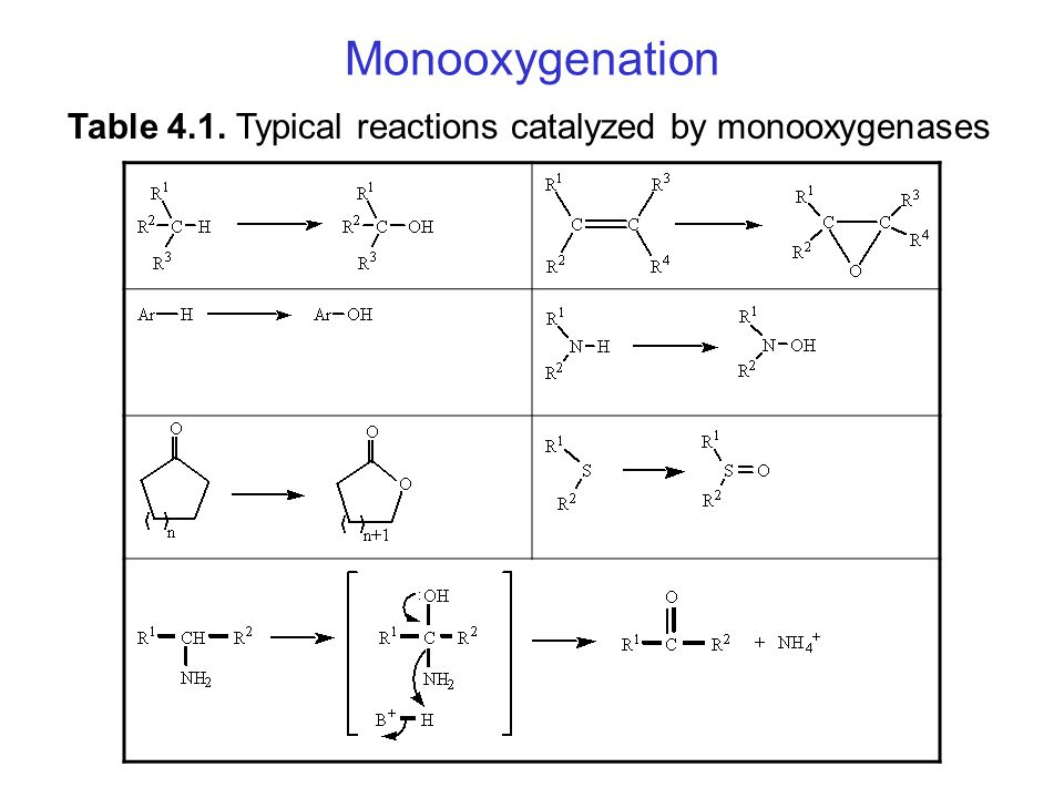 Table 4.1. Typical reactions catalyzed by monooxygenases Monooxygenation