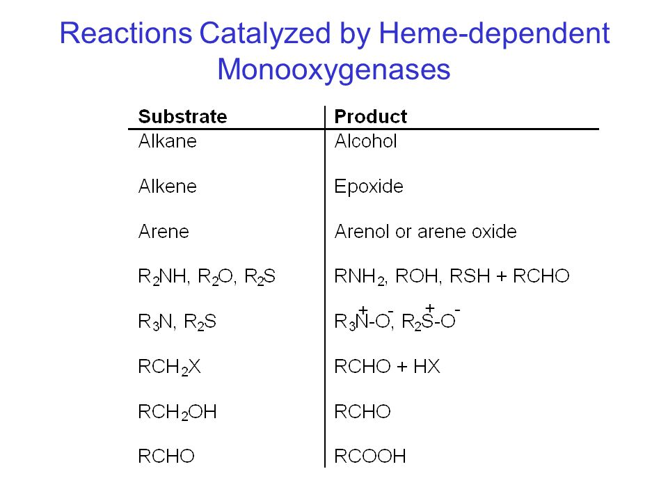 Reactions Catalyzed by Heme-dependent Monooxygenases + + - -