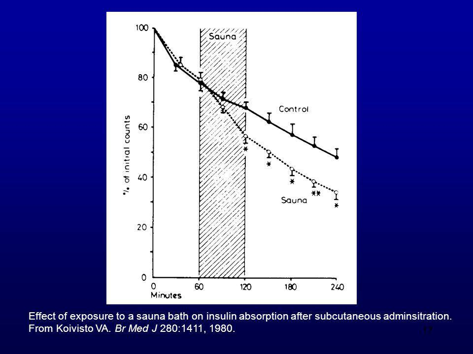 17 Effect of exposure to a sauna bath on insulin absorption after subcutaneous adminsitration. From Koivisto VA. Br Med J 280:1411, 1980.