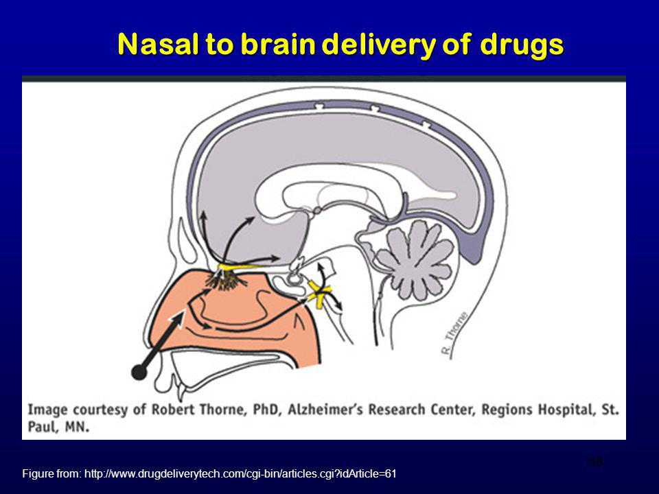68 Figure from: http://www.drugdeliverytech.com/cgi-bin/articles.cgi?idArticle=61 Nasal to brain delivery of drugs