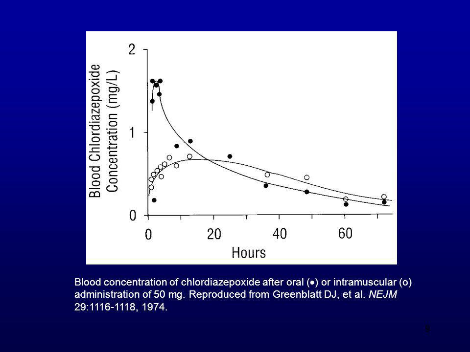 9 Blood concentration of chlordiazepoxide after oral (  ) or intramuscular (o) administration of 50 mg. Reproduced from Greenblatt DJ, et al. NEJM 29