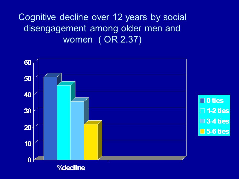 Cognitive decline over 12 years by social disengagement among older men and women ( OR 2.37)
