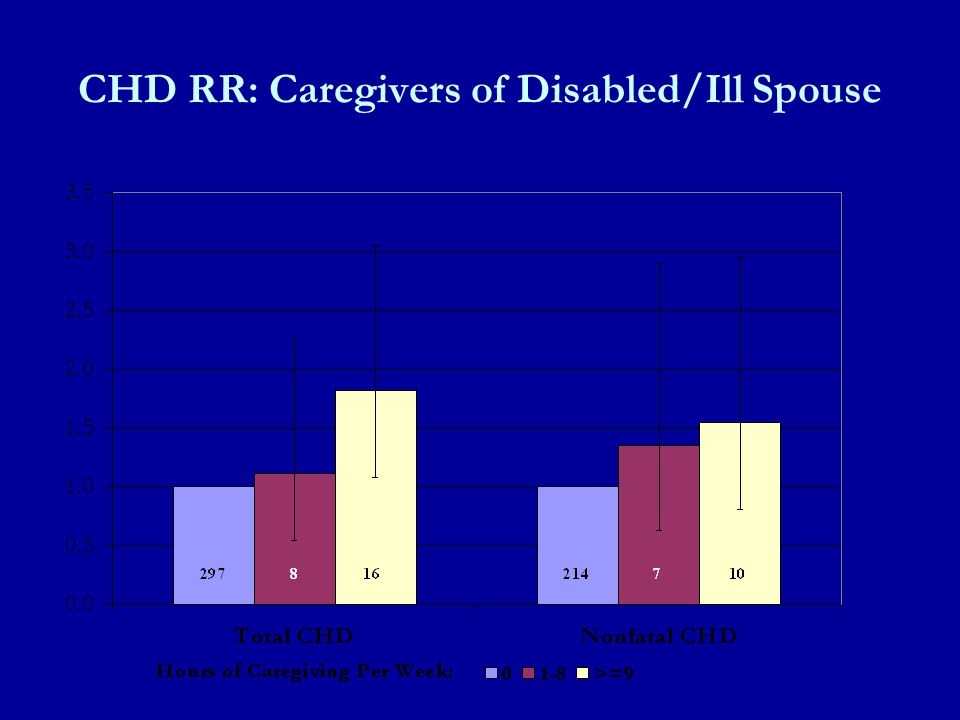 CHD RR: Caregivers of Disabled/Ill Spouse
