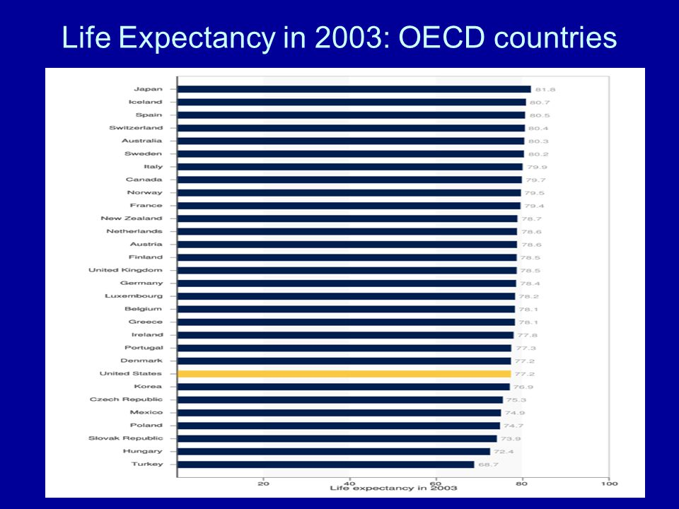Life Expectancy in 2003: OECD countries New! Compare Data New! Compare Data Confectionary Blog Feedback Sign up! Login ConfectionaryBlogFeedbackSign u