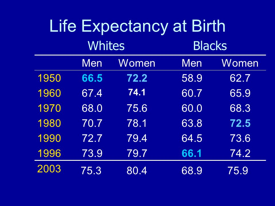 Life Expectancy at Birth 74.266.179.773.91996 2003 73.664.579.472.71990 72.563.878.170.71980 68.360.075.668.01970 65.960.7 74.1 67.41960 62.758.972.266.51950 WomenMenWomenMen WhitesBlacks 75.368.975.980.4