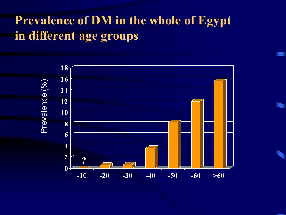 Prevalence of DM in the whole of Egypt in different age groups Prevalence (%)