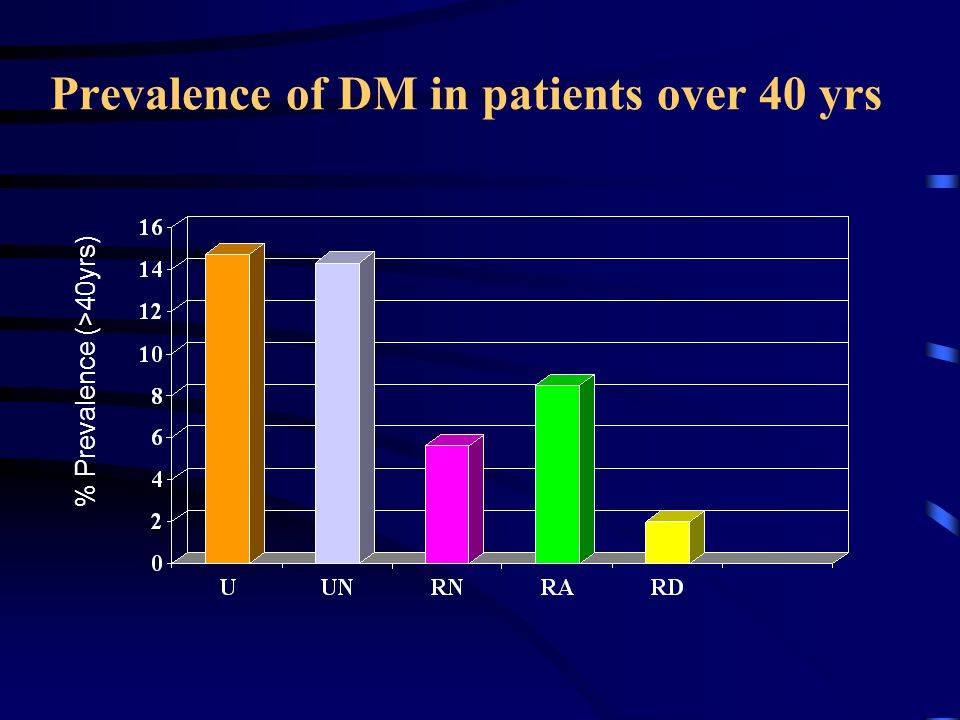 Prevalence of DM in patients over 40 yrs % Prevalence (>40yrs)