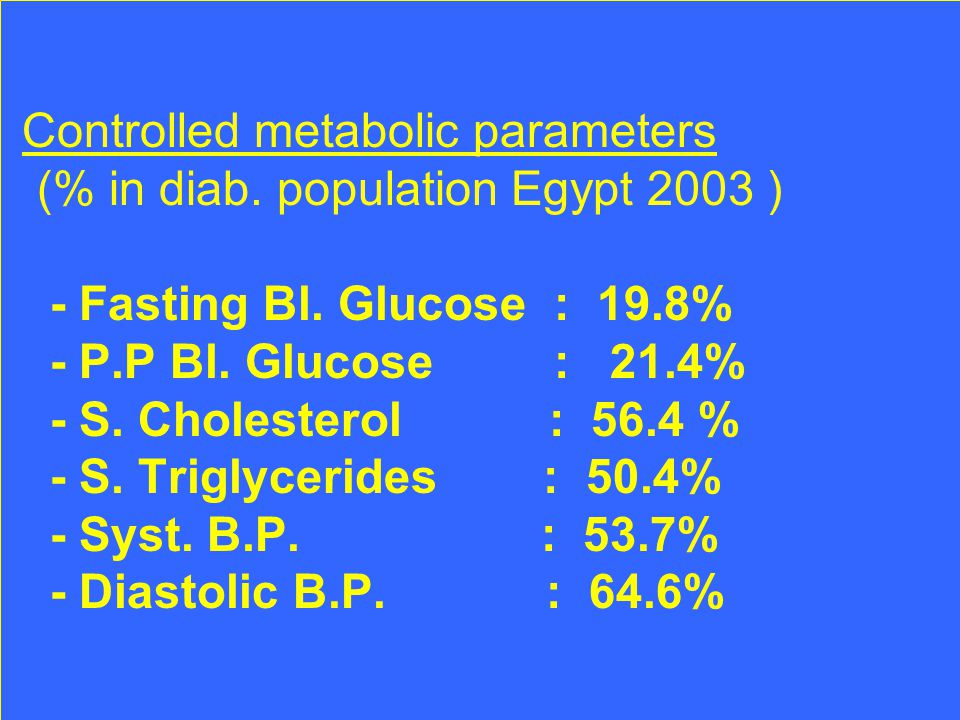 Controlled metabolic parameters (% in diab. population Egypt 2003 ) - Fasting Bl.