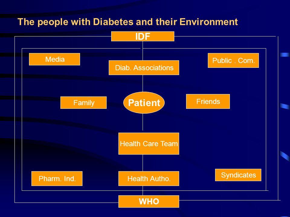 Diabetes Complications (Egypt 2003) % in Diabetic population Retinopathy : 32.3% Neuropathy : 55.5% Nephropathy : 5.0% Cardiac Dis.