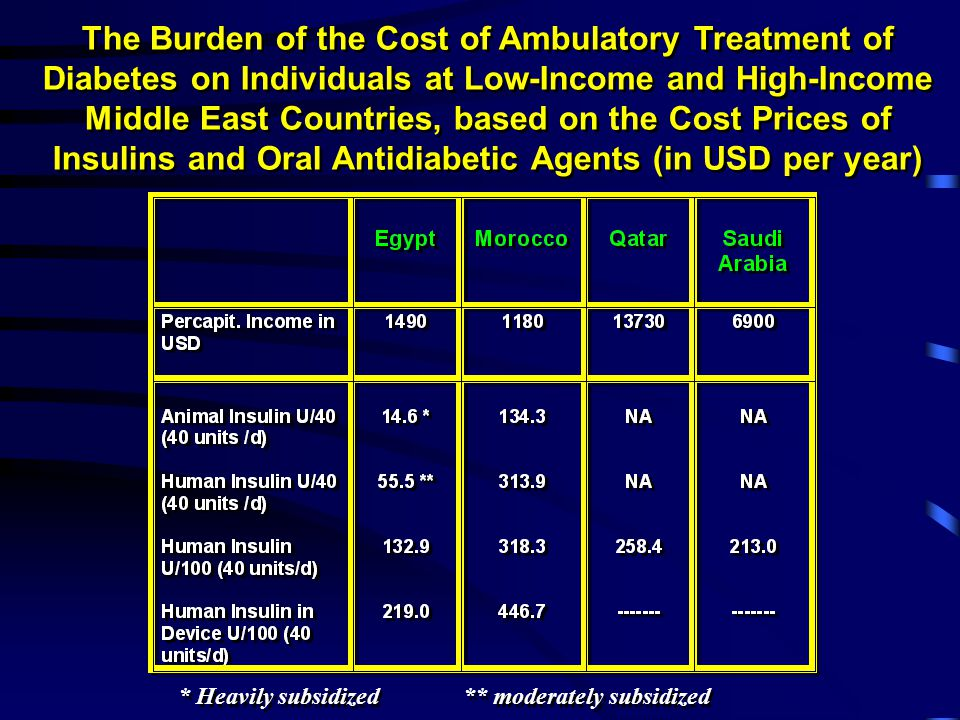The Burden of the Cost of Ambulatory Treatment of Diabetes on Individuals at Low-Income and High-Income Middle East Countries, based on the Cost Prices of Insulins and Oral Antidiabetic Agents (in USD per year) * Heavily subsidized ** moderately subsidized