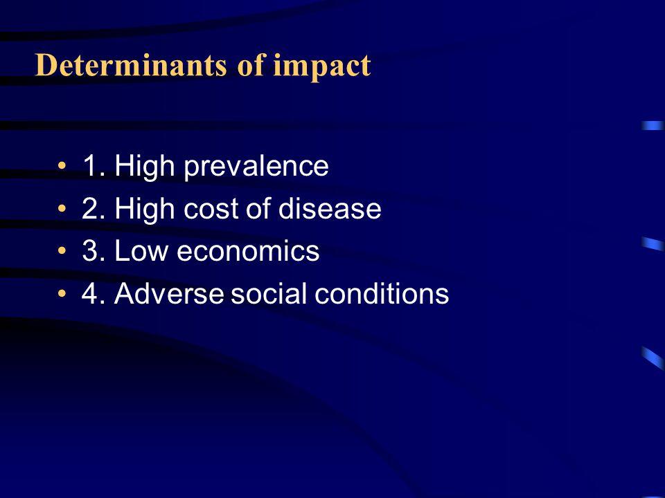 Prevalence of DM Age range Prevalence (%)
