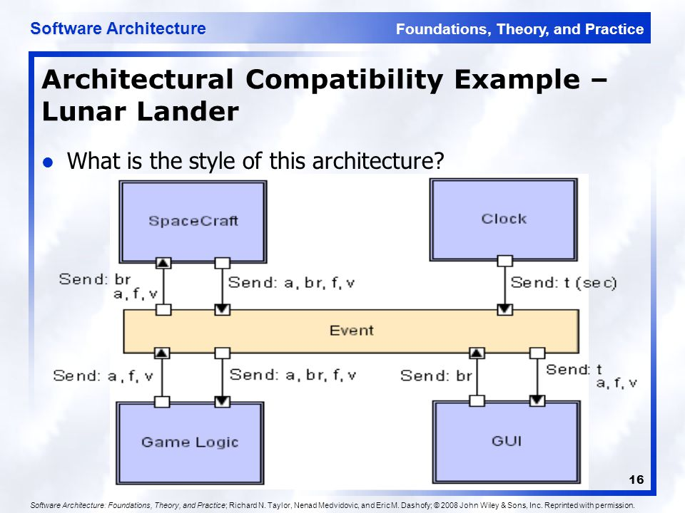 Foundations, Theory, and Practice Software Architecture 16 Architectural Compatibility Example – Lunar Lander Software Architecture: Foundations, Theo