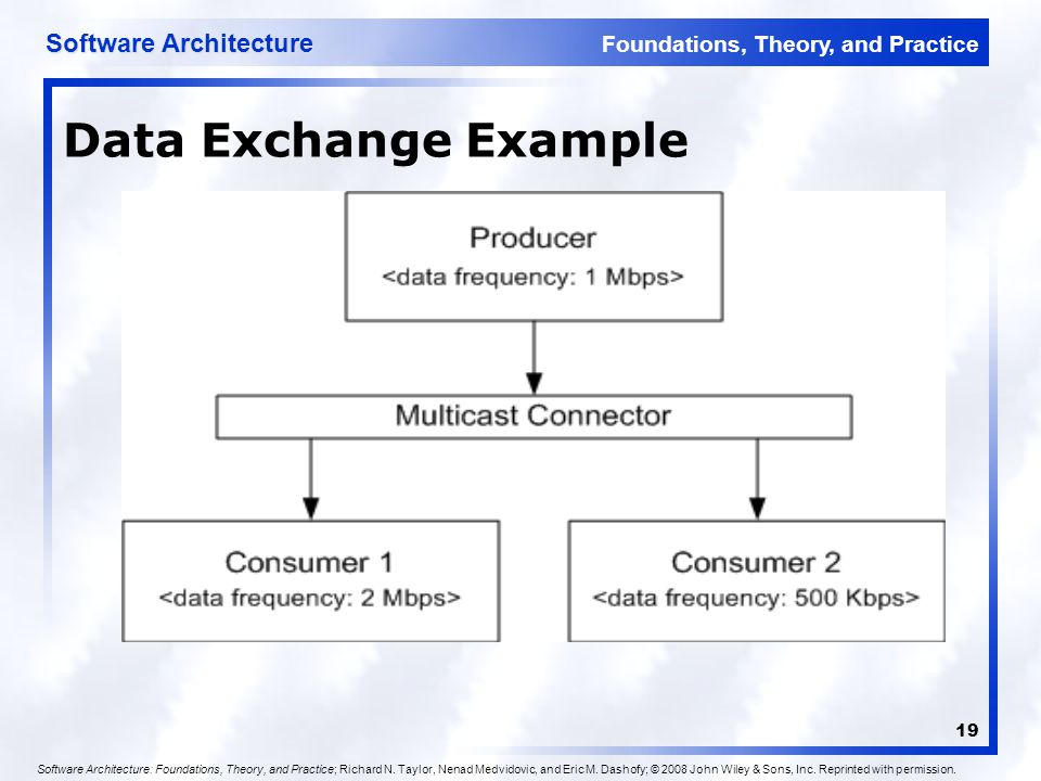 Foundations, Theory, and Practice Software Architecture 19 Data Exchange Example Software Architecture: Foundations, Theory, and Practice; Richard N.