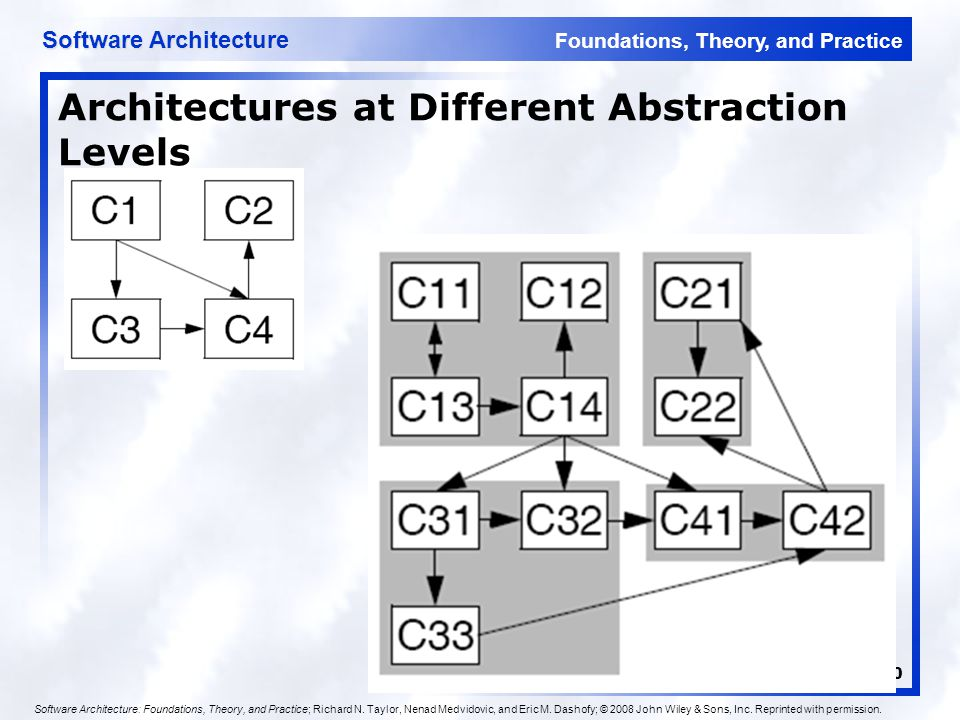 Foundations, Theory, and Practice Software Architecture 20 Architectures at Different Abstraction Levels Software Architecture: Foundations, Theory, and Practice; Richard N.