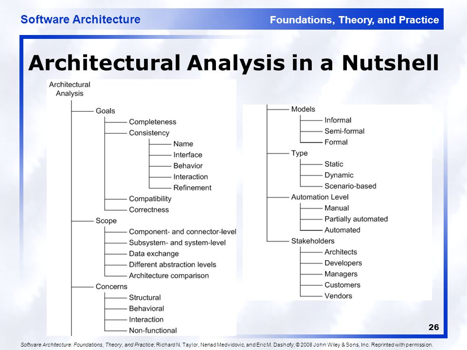 Foundations, Theory, and Practice Software Architecture 26 Architectural Analysis in a Nutshell Software Architecture: Foundations, Theory, and Practi