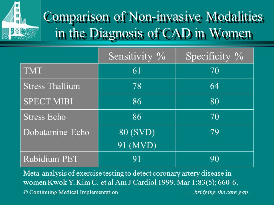 © Continuing Medical Implementation …...bridging the care gap Comparison of Non-invasive Modalities in the Diagnosis of CAD in Women Sensitivity %Spec