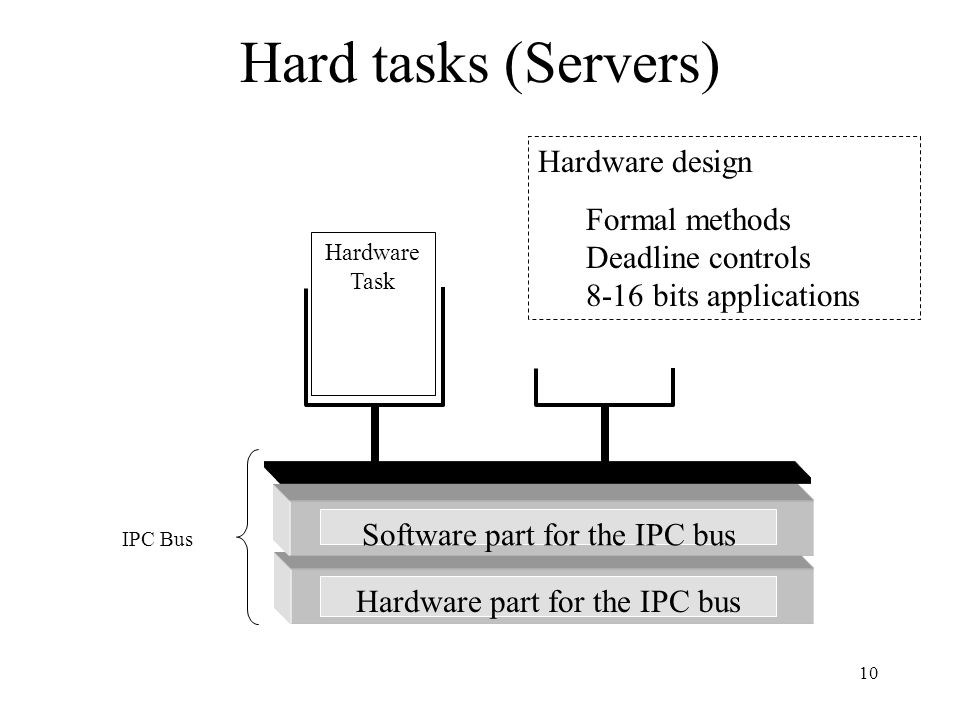 10 Hard tasks (Servers) Software part for the IPC bus Hardware part for the IPC bus IPC Bus Hardware Task Hardware design Formal methods Deadline controls 8-16 bits applications