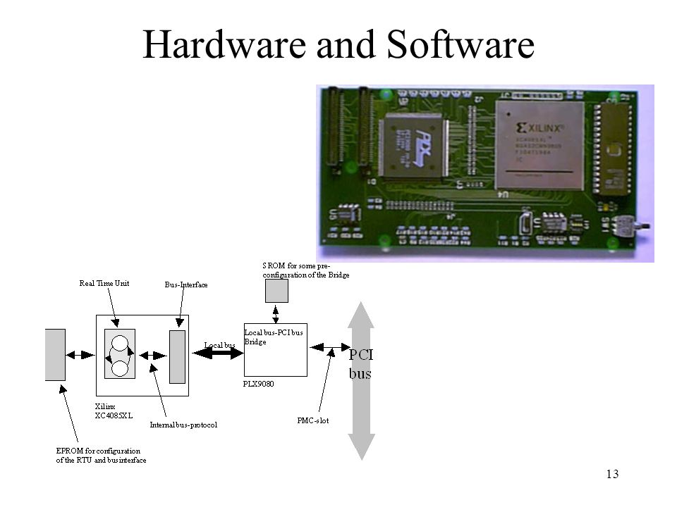 13 Hardware and Software