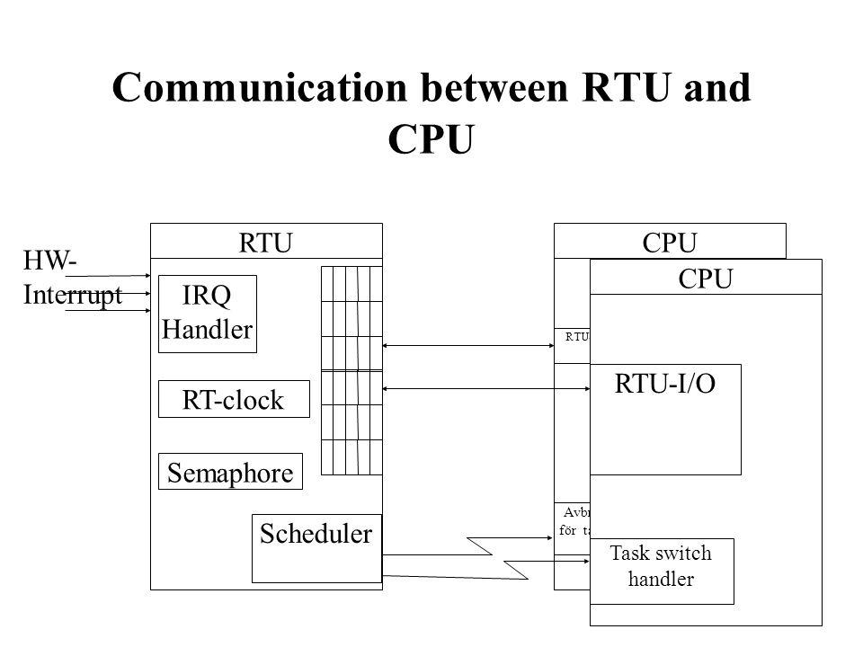 14 Communication between RTU and CPU RT-clock IRQ Handler RTU HW- Interrupt Scheduler CPU RTU-gränssnitt Avbrottsrutin för taskswitch Semaphore CPU RTU-I/O Task switch handler