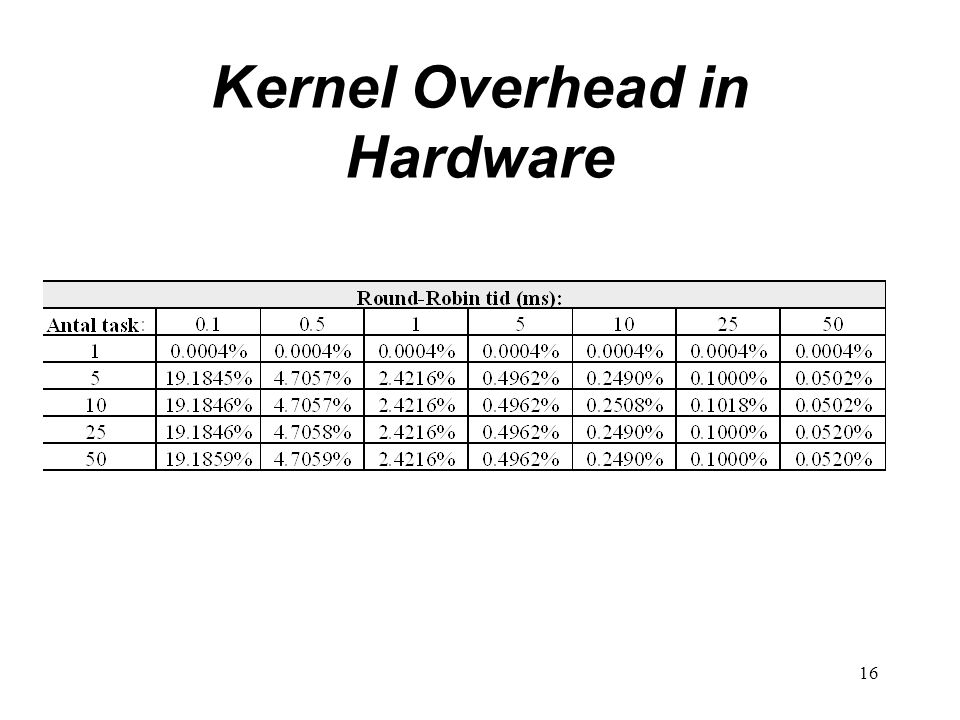 16 Kernel Overhead in Hardware