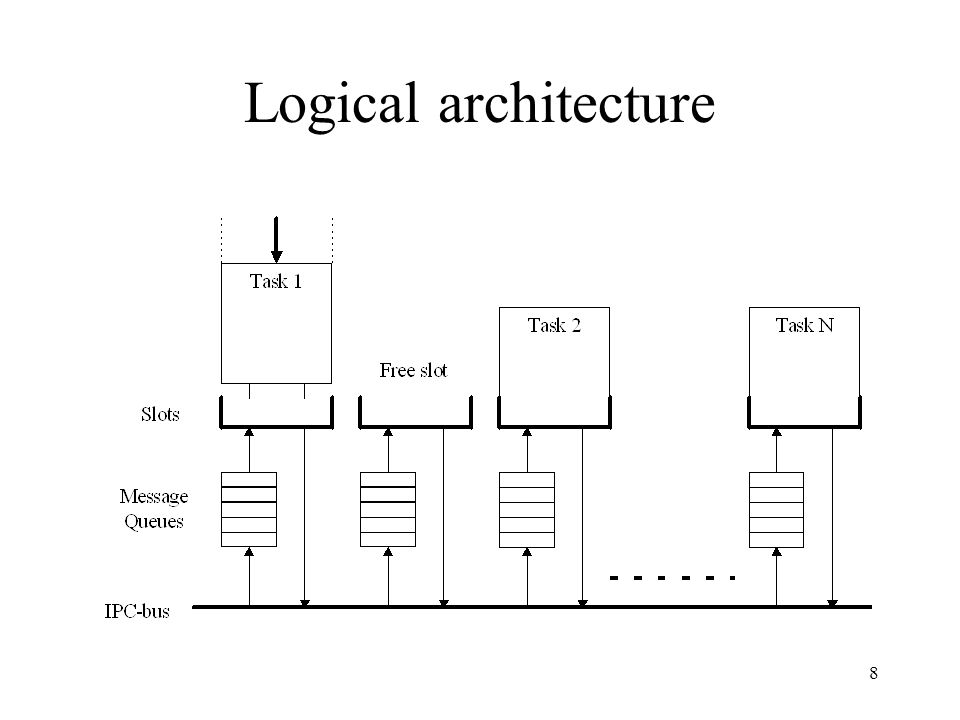 8 Logical architecture