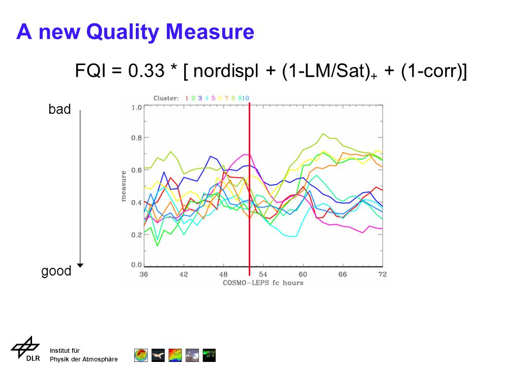 Institut für Physik der Atmosphäre A new Quality Measure FQI = 0.33 * [ nordispl + (1-LM/Sat) + + (1-corr)] good bad